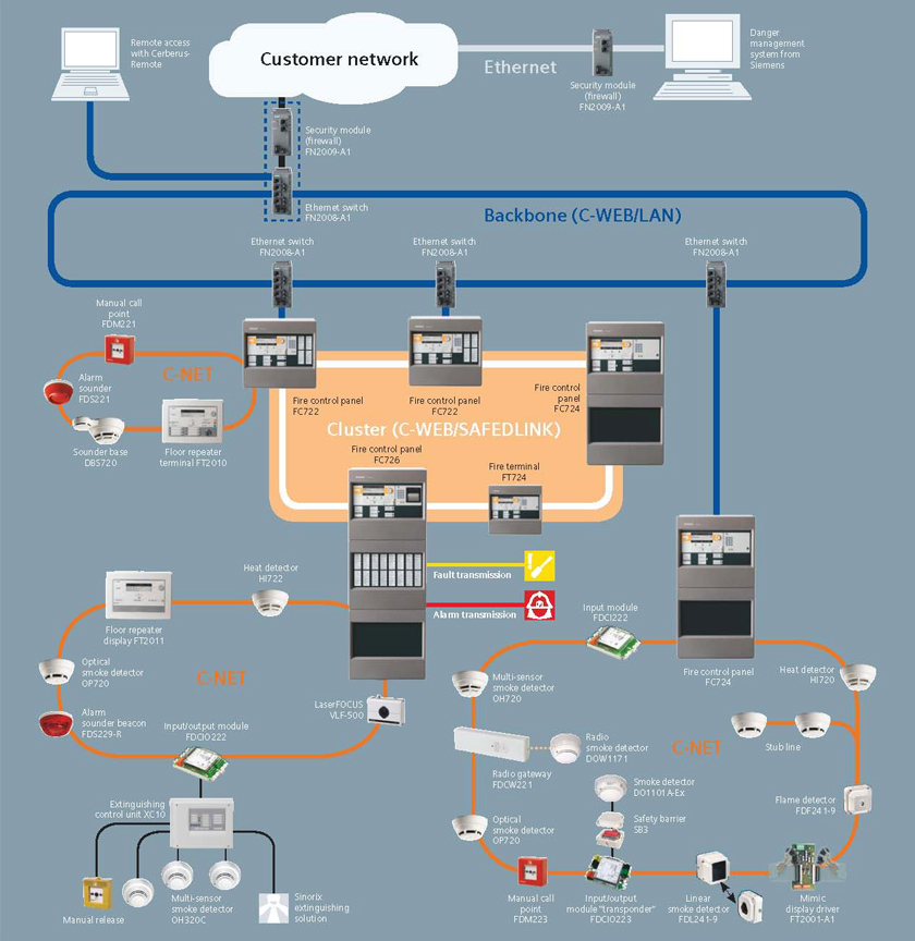 overview Addressable Fire Alarm Wiring Diagram on